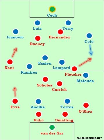 «Челси» – «Манчестер Юнайтед»